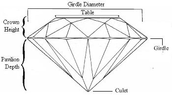 Different Parts of a Cut Diamond